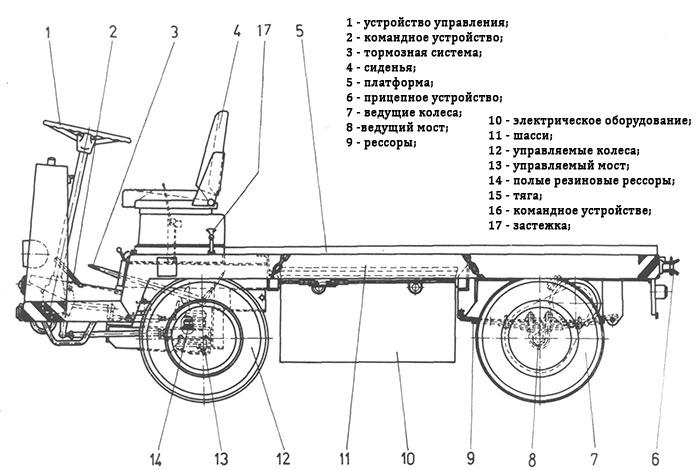 Казанские автокары от СкладТехника
